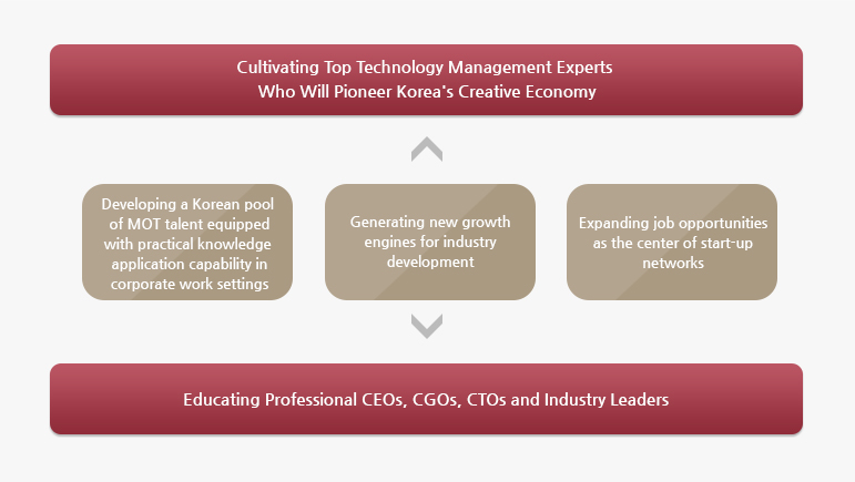 Cultivating Top Technology Management Experts Who Will Pioneer Korea's Creative Economy
